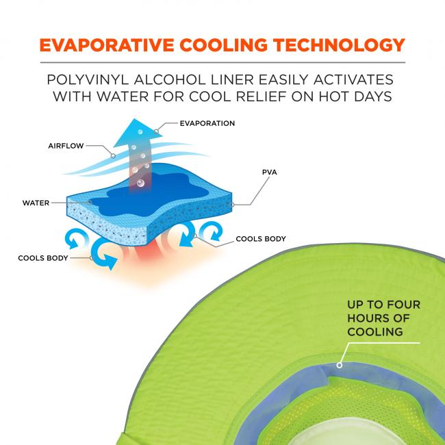 "Evaporative cooling technology: PVA liner easily activates with water for cool relief on hot days. Diagram shows airflow creating evaporation, which cool body. Arrow pointing to hat says ""up to four hours of cooling""."